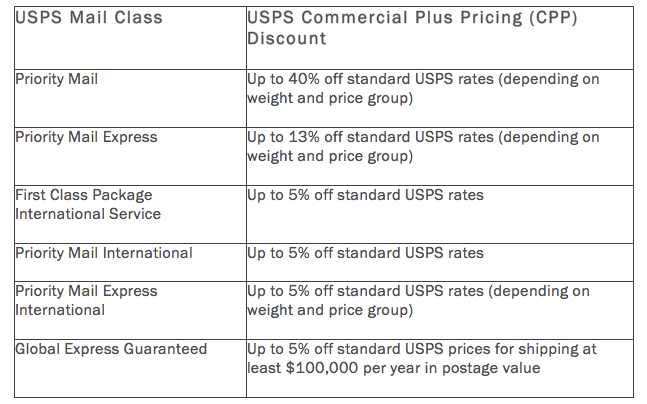Usps Shipping Costs A Practical Guide