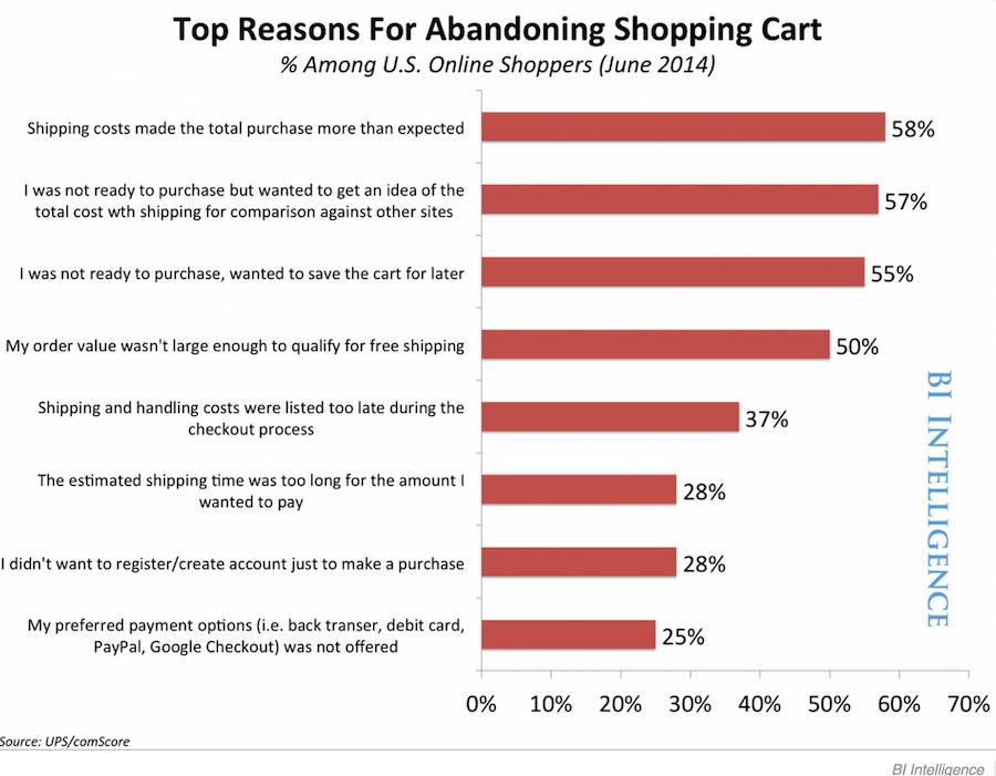 Chart_Shopping_Cart