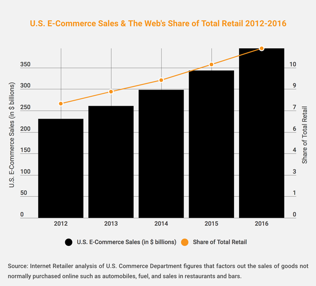 eCommerce-Sales.png